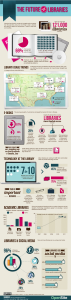 Future Of Libraries  INFOGRAPHIC